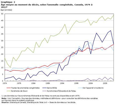 d 233 c 232 s attribuables aux anomalies cong 233 nitales au canada