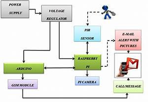 Block Diagram Of An Iot Based Intelligent Security System