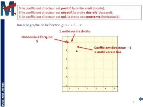 fonction d une chaise 3ème fonctions affines graphe d 39 une fonction affine