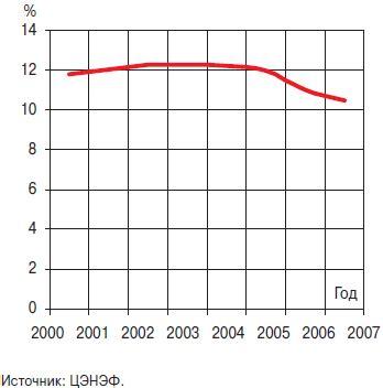 Электрических сетях приводит к снижению качества и потерям электрической энергии