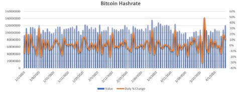 You can also embed data into the bitcoin blockchain. The Bitcoin hashrate has increased 33% in just two days while the BTC price trails behind ...