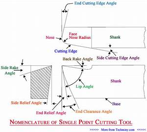 Single Point Cutting Tool Important Features In Metal