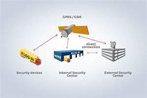 Gps überwachung Fahrzeuge : sicherheitskonzept log in int spedition ~ Jslefanu.com Haus und Dekorationen