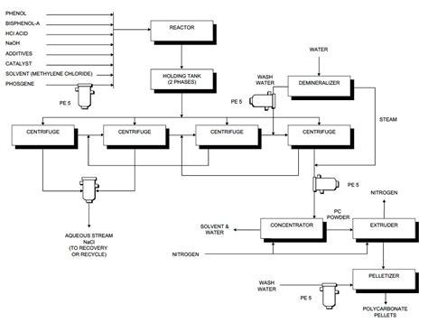 Paint Proces Flow Diagram by Process Flow Sheets High Purity Polycarbonate Production