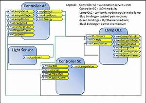 Organization Of The Control Functions And Snvts Bindings