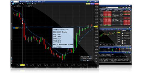 ChartTrader | Interactive Brokers