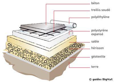 d 233 coration de la maison comment faire une dalle de beton