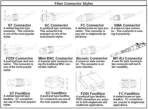 Fiber Optic Cable Single-mode Multi-mode Tutorial