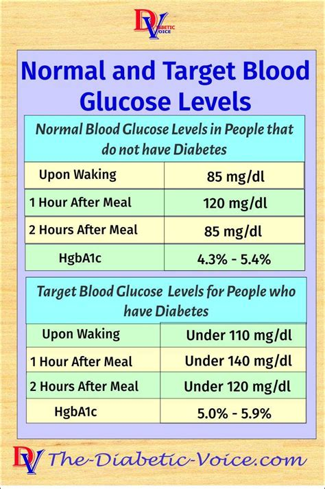 blood sugar blood glucose levels diabetes information