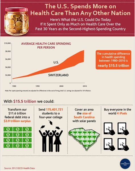 This Infographic Examines How Much Theu S Debt Healthcare Spending Healthcare Intelligence