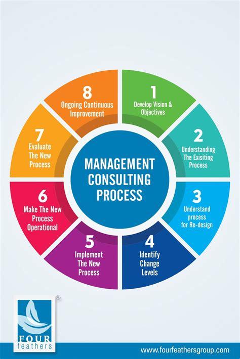 icf accredited leadership coach training change