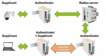 Authentication System 1x Network Ieee Metel Lan