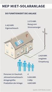 Mep Werke Gmbh : wirtschaftlichkeitsberechnung der mep werke belegt miet solaranlage ist eine rentable investition ~ Bigdaddyawards.com Haus und Dekorationen
