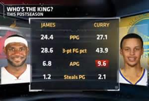 LeBron James vs Stephen Curry Stats