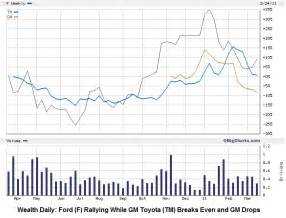 Ford Stock Price History Chart