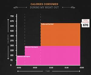 How Many Calories In Alcohol Calculator Works Out The