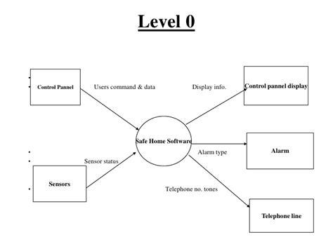 gym management dfd level  essay sample