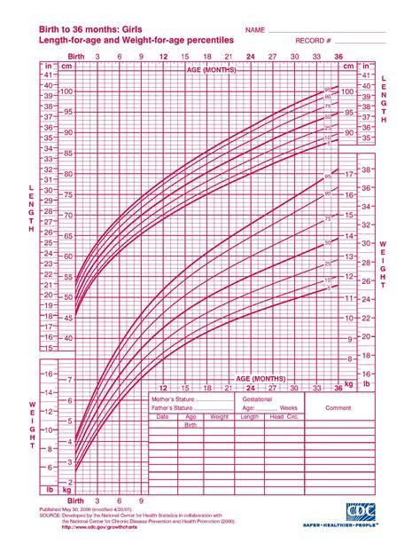 Growth Chart Infant Girl Grow Chart For Baby Ninja