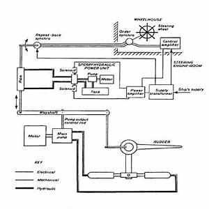 Marine Steering Gear Systems