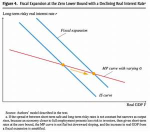 Fiscal Policy Potent In A Liquidity Trap