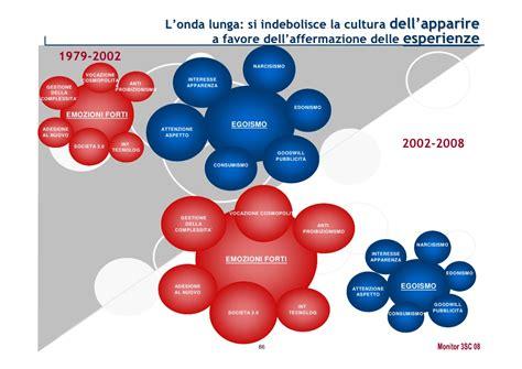 cultura si鑒e social yes web can società e politica cambiamento e social moni