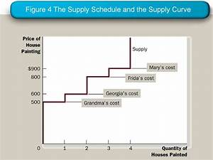 Consumers  Producers And Market Efficiency