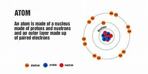 The Basic Building Blocks Of Matter  U2013 High School Physics