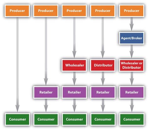 marketing channels  create   customers