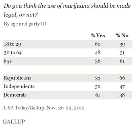 why should medical marijuana be legalized   usefulresults legalize weed essay