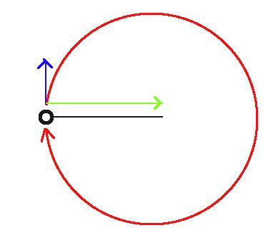 Reference Frames How Does Centrifugal Force Work