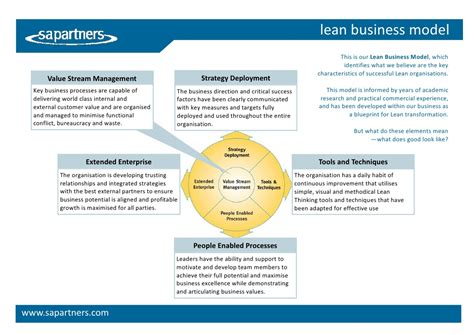 Lean Business Model Factsheet. Nursing Programs In Philadelphia Pa. Software Companies In Uk Report Ebt Card Lost. Cocaine Rehab Treatment Shared Server Hosting. Marketwatch Mortgage Rates Asp Net E Commerce. Management Science Masters Simple Crm System. It Network Security Training The Nerd Play. Online State Universities Best Voip Providers. Walk In Environmental Chamber