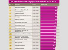 UCLA Physical Sciences Ranked Among the Best in the World