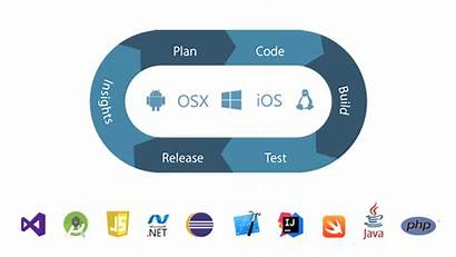Release Management Tfs Build Setup
