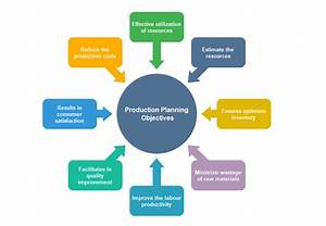Production Planning Objectives Circle Spoke Diagram