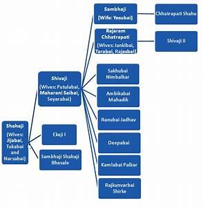 Family Tree of Shivaji Maharaj - Important India
