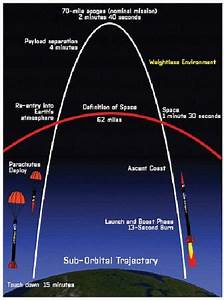 """Another Massive LIE. """"The Vacuum of Space"""" Debunked ..."""