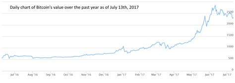 How many people got into bitcoin at 18,000 and watched in horror as it dropped to $5,000. Beginner's Guide to Trading Bitcoin - Forex Training Group