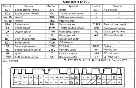 toyota vios engine wiring diagram 4 123 toyota vios toyota diagram