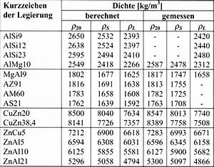 Leitfähigkeit Berechnen : dichte messing h user immobilien bau ~ Themetempest.com Abrechnung