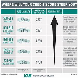 How a Bad Credit Score Affects Your Auto Loan Rate ...