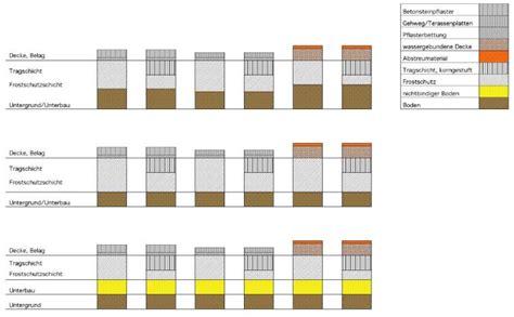 unterbau pflaster einfahrt unterbau pflaster befahrbar unterbau pflaster gehweg qb54 kyushucon gartenplatz pflastern
