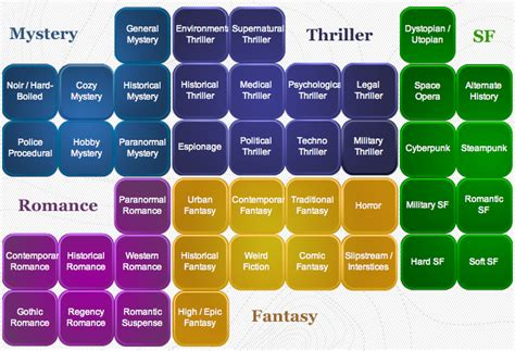 The 17 Most Popular Genres In Fiction