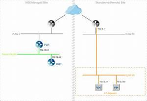 Nsx Layer 2 Vpn  Deploying For Datacentre Migrations