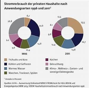 Energiesparen Im Haushalt : energiesparen im haushalt ~ Markanthonyermac.com Haus und Dekorationen