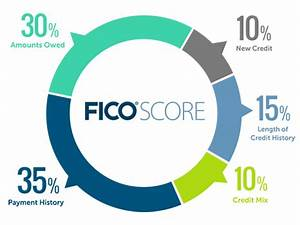 How Credit History Impacts Your Credit Score MyFICO