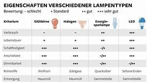 Umrechnung Led Glühbirne : leuchten gl hbirne led und co im vergleich bilder ~ A.2002-acura-tl-radio.info Haus und Dekorationen