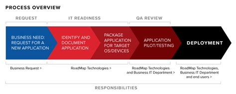application packaging road map technologies