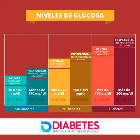 cual es el nivel normal de azucar en la sangre