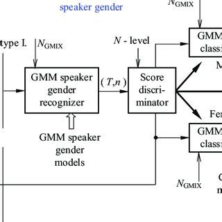 Clas Lifier Block Diagram by Pdf Gmm Based Speaker Age And Gender Classification In
