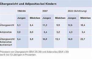übergewicht Bei Kindern Berechnen : bergewicht tabelle bei kindern gesunde ern hrung ~ Themetempest.com Abrechnung